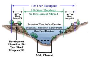 flood plain color